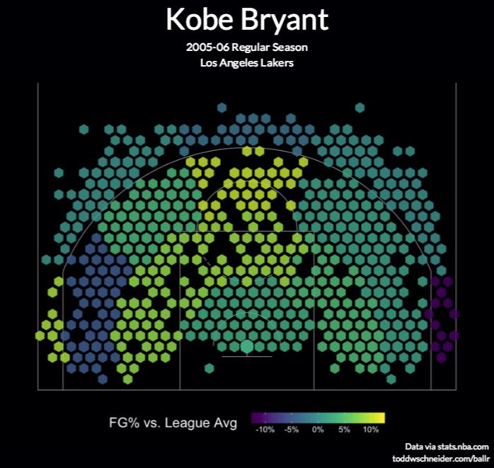 BallR: Interactive NBA Shot Charts with R and Shiny - Todd W
