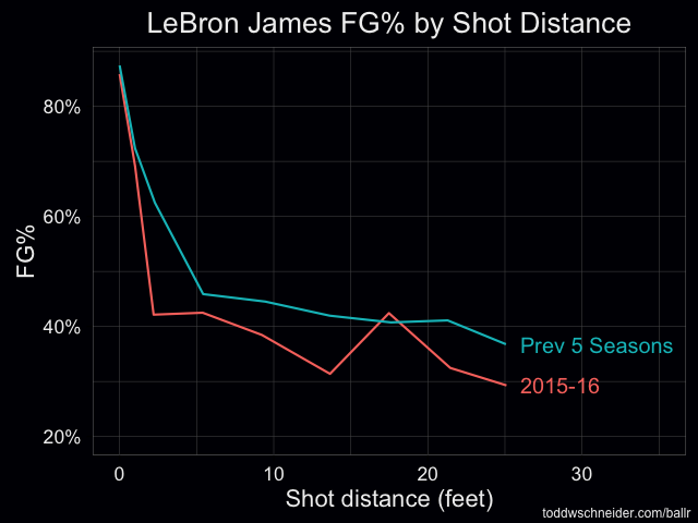 lebron fg pct by area