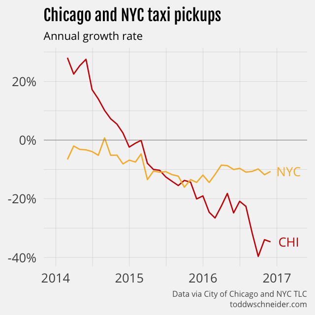 chicago vs nyc taxi growth