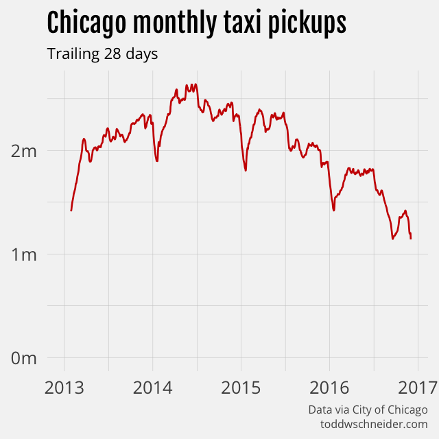monthly chicago taxi trips