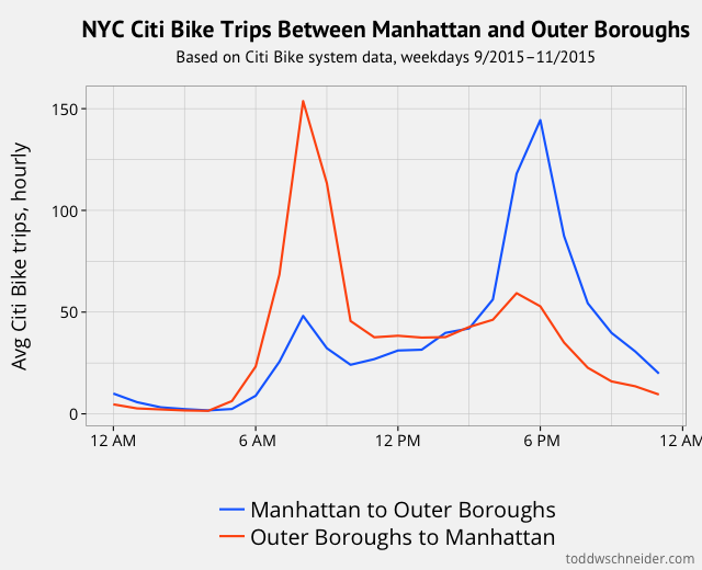 A Tale of Twenty-Two Million Citi Bikes: Analyzing the NYC Bike Share System