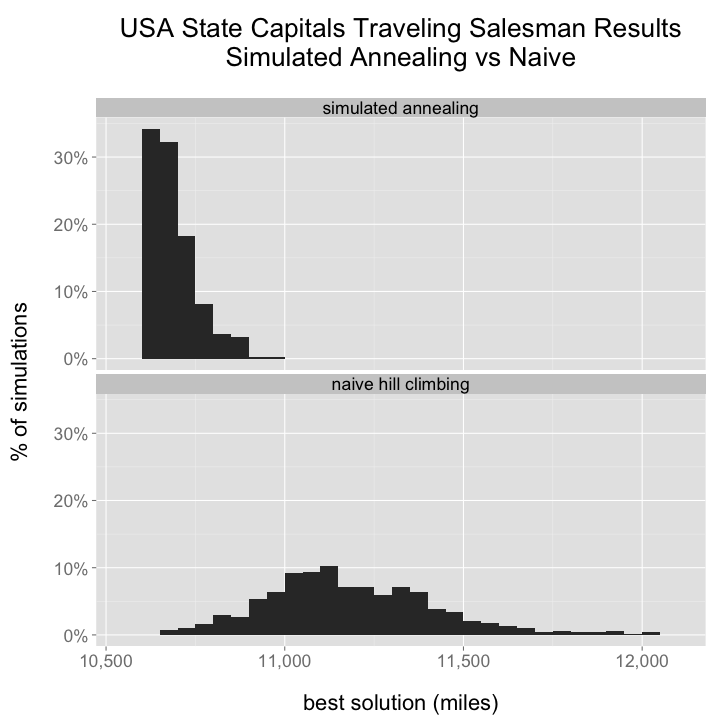 The Traveling Salesman with Simulated Annealing, R, and Shiny - Todd