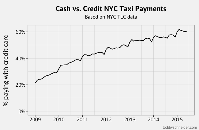 cash vs credit