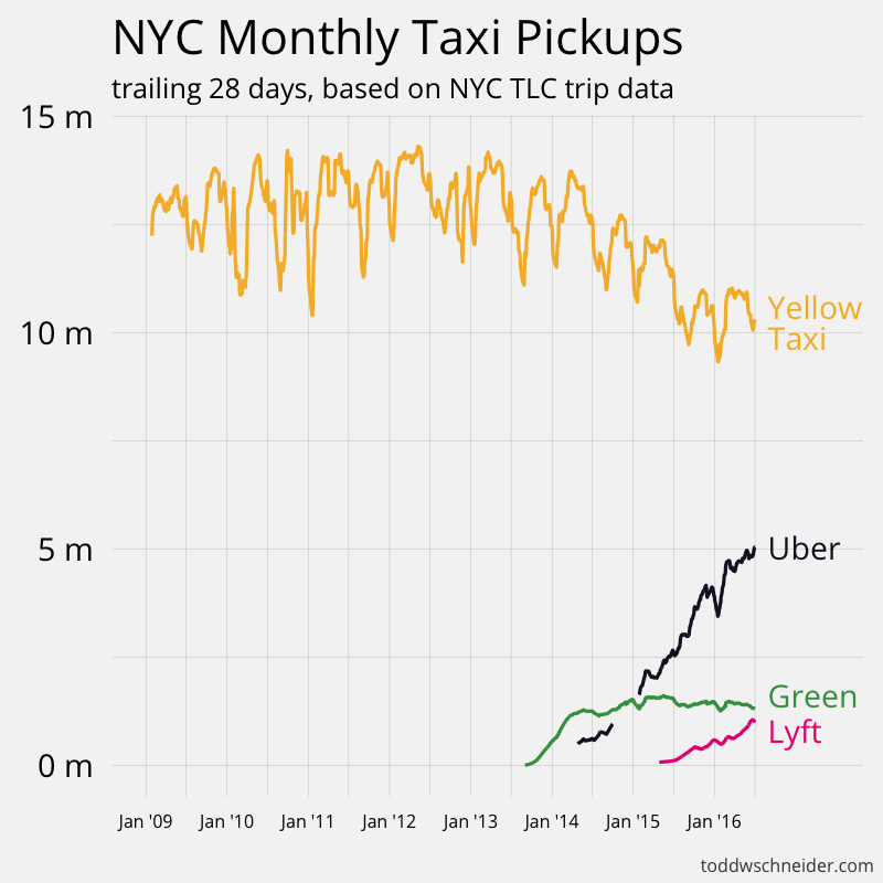 Analyzing Billion NYC Taxi And Uber Trips With A Vengeance - The 10 best cities to use uber